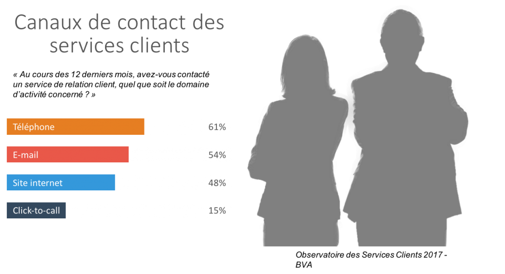 Infographie contact client
