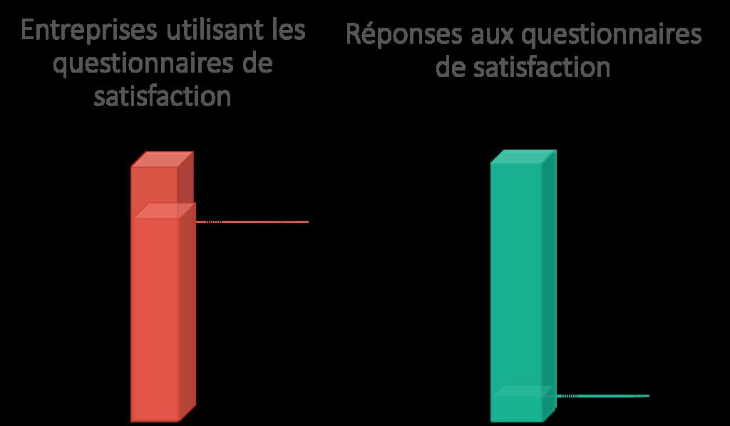 Statistique relation client