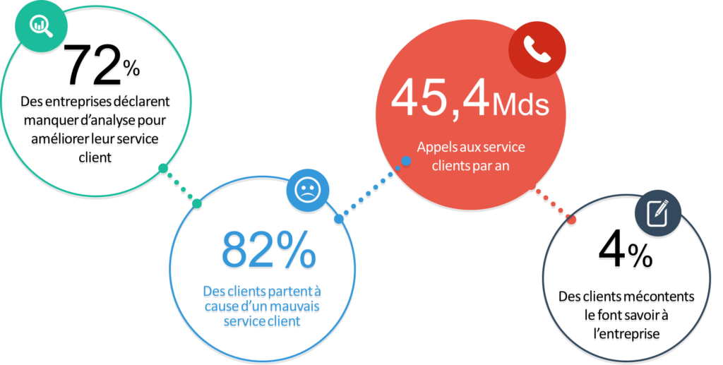 Infographie chiffres de relation client